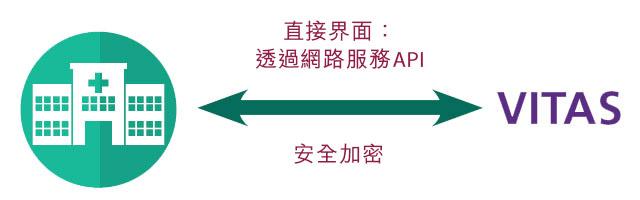 VITAS安寧療護轉介 - API