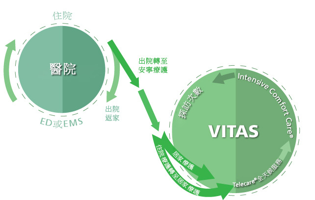VITAS如何協助脫離再住院的惡性循環