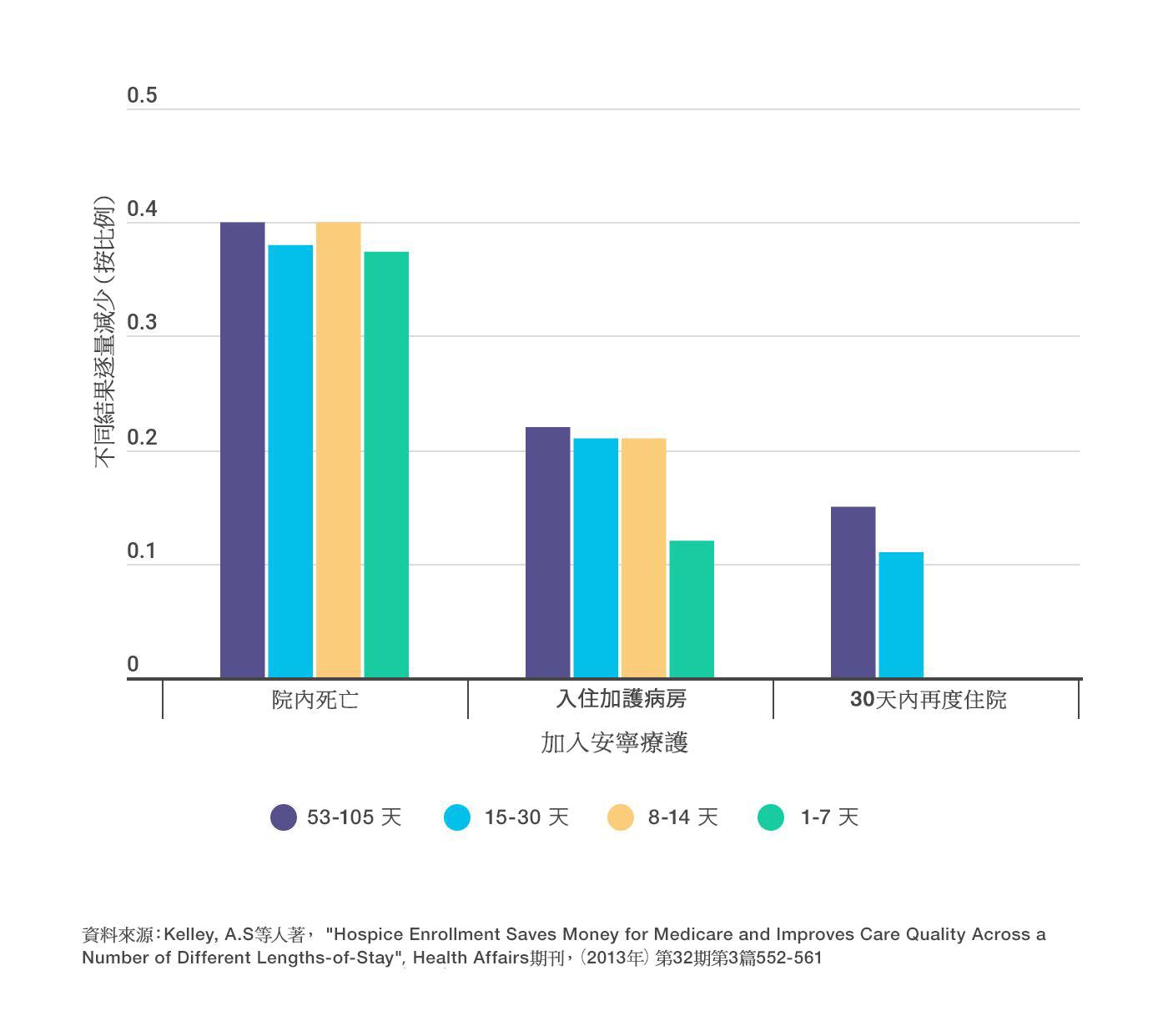 根據每個註冊期所進行的調查,加入安寧療護服務可大幅降低住院死亡率、入住加護病房,及30天再度住院率等情形。