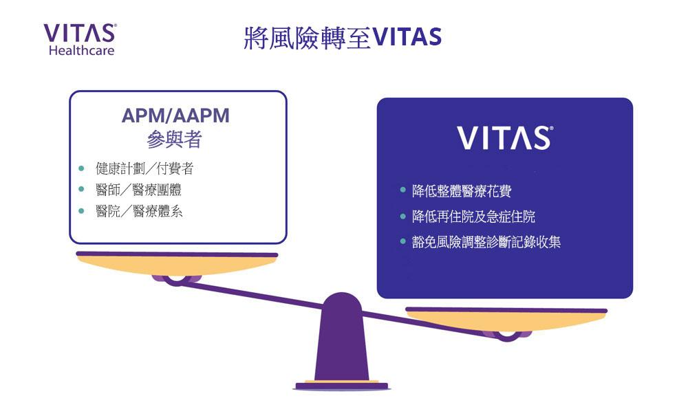 對於替代付款模式的參與者而言,將風險轉至VITAS不失為有利的作法。